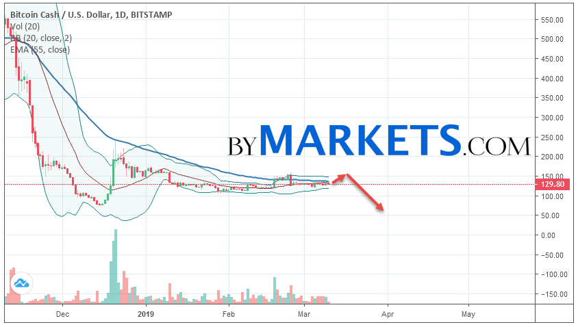 Bitcoin Cash (BCHUSD) weekly forecast on March 11 — 17, 2019