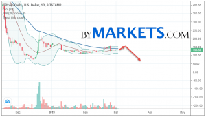 Bitcoin Cash (BCHUSD) weekly forecast on March 4 — 10, 2019