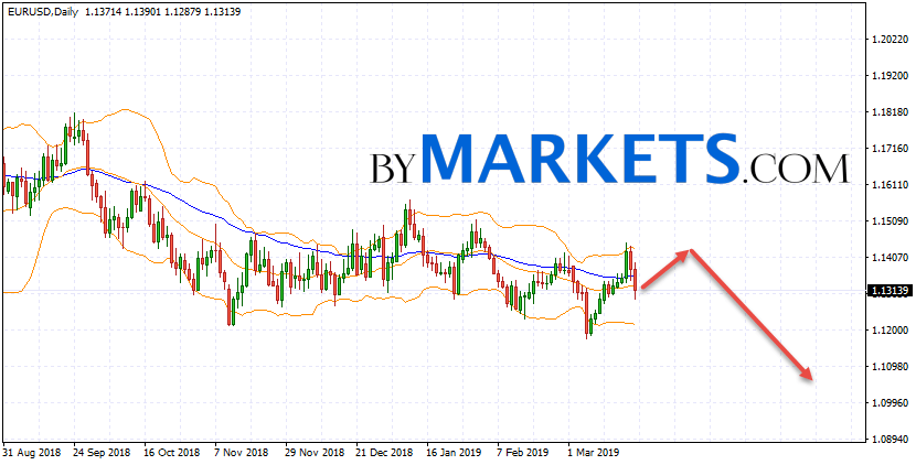 EUR/USD weekly forecast on March 25 — 29, 2019