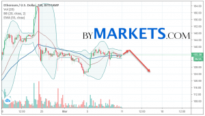 Ethereum (ETH/USD) forecast and analysis on March 12, 2019