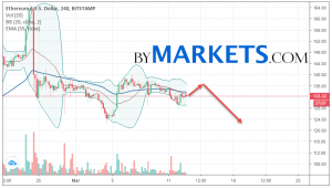 Ethereum (ETH/USD) forecast and analysis on March 14, 2019
