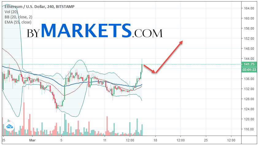 Ethereum (ETH/USD) forecast and analysis on March 17, 2019
