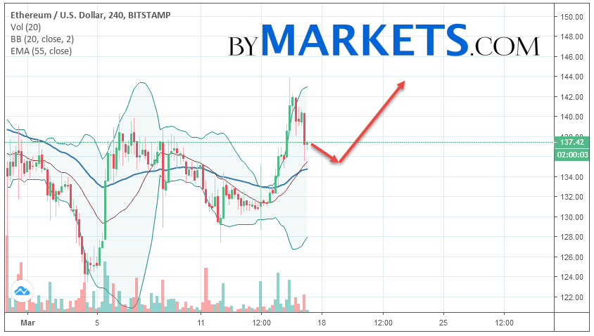 Ethereum (ETH/USD) forecast and analysis on March 18, 2019