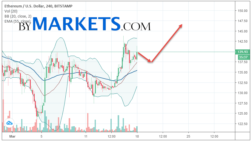 Ethereum (ETH/USD) forecast and analysis on March 19, 2019
