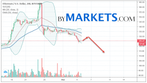 Ethereum (ETH/USD) forecast and analysis on March 6, 2019