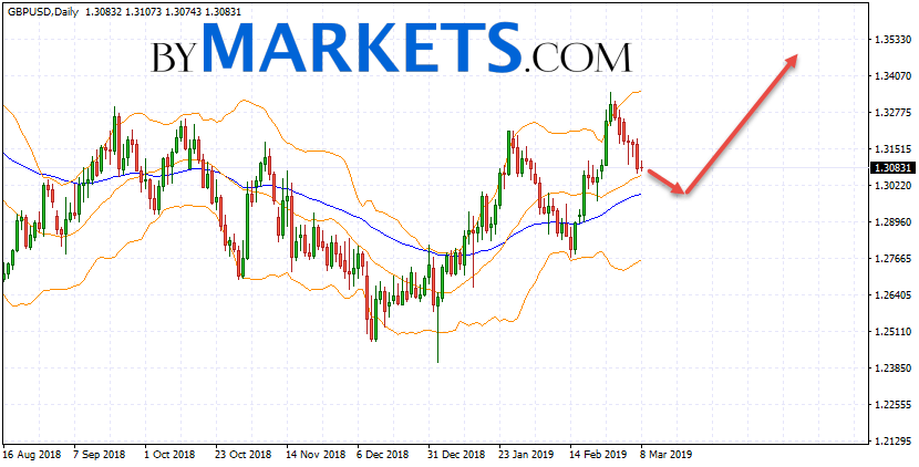 GBP/USD weekly forecast on March 11 — 15, 2019