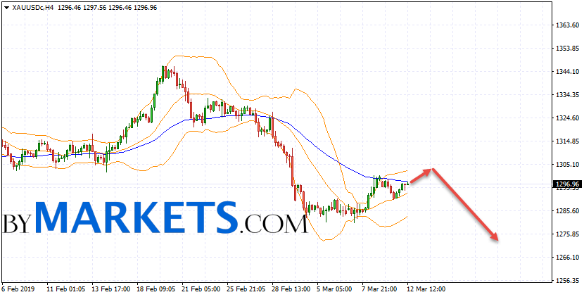 GOLD forecast and XAU/USD analysis on March 13, 2019