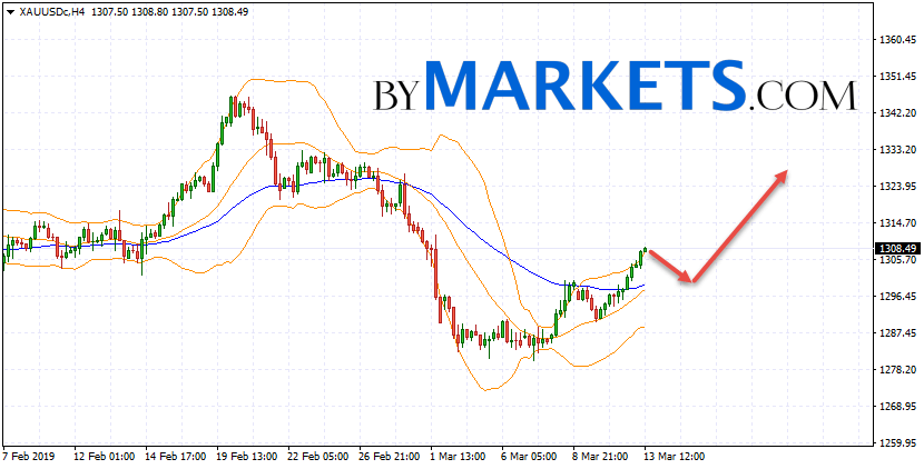 GOLD forecast and XAU/USD analysis on March 14, 2019