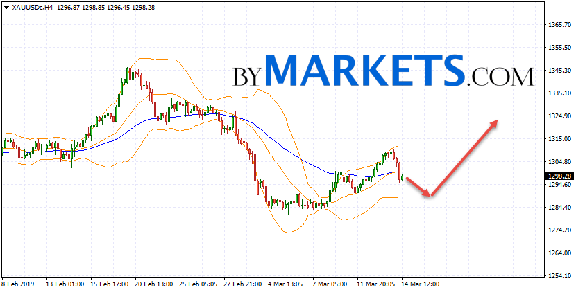 GOLD forecast and XAU/USD analysis on March 15, 2019