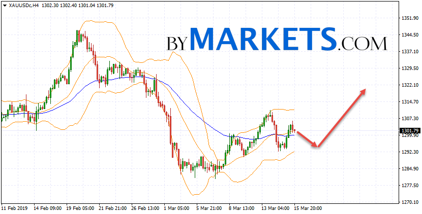 GOLD forecast and XAU/USD analysis on March 18, 2019