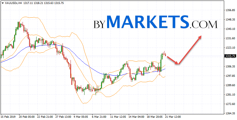 GOLD forecast and XAU/USD analysis on March 22, 2019