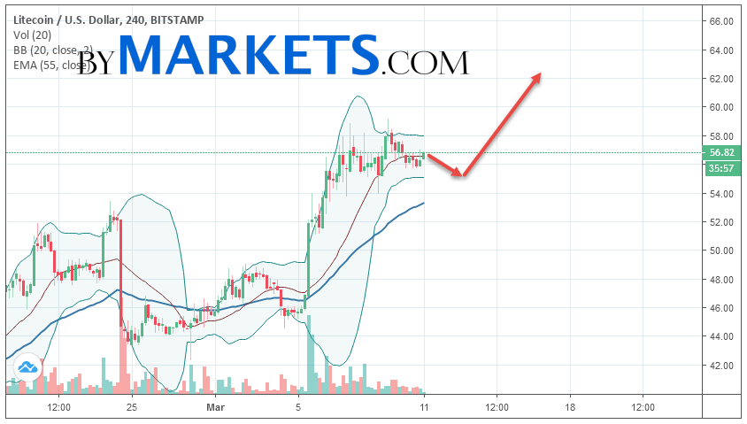 Litecoin (LTC/USD) forecast and analysis on March 12, 2019