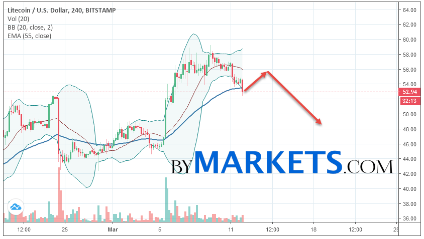 Litecoin (LTC/USD) forecast and analysis on March 13, 2019