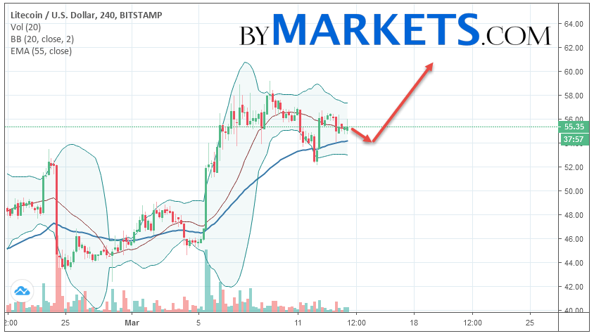 Litecoin (LTC/USD) forecast and analysis on March 15, 2019