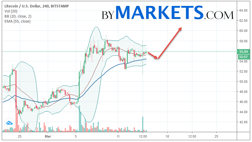 Litecoin (LTC/USD) forecast and analysis on March 16, 2019