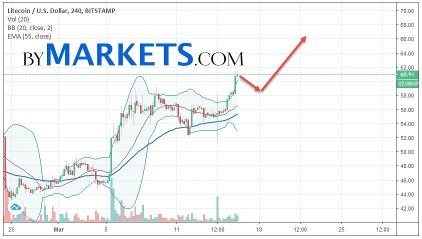 Litecoin (LTC/USD) forecast and analysis on March 17, 2019
