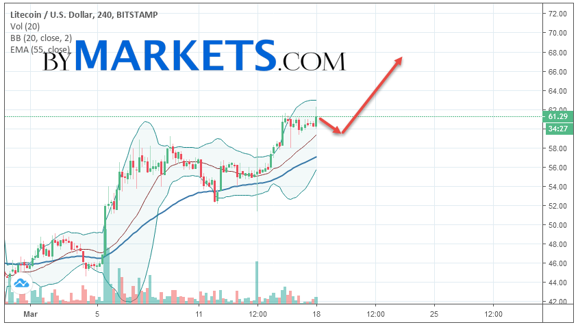 Litecoin (LTC/USD) forecast and analysis on March 19, 2019