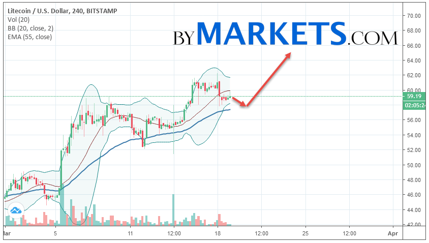 Litecoin (LTC/USD) forecast and analysis on March 20, 2019