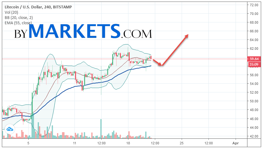 Litecoin (LTC/USD) forecast and analysis on March 22, 2019