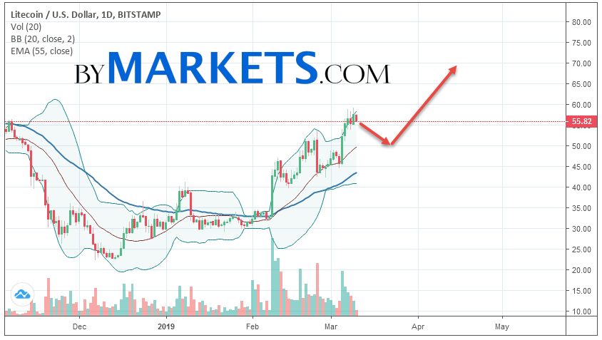 Litecoin (LTC/USD) weekly forecast on March 11 — 17, 2019