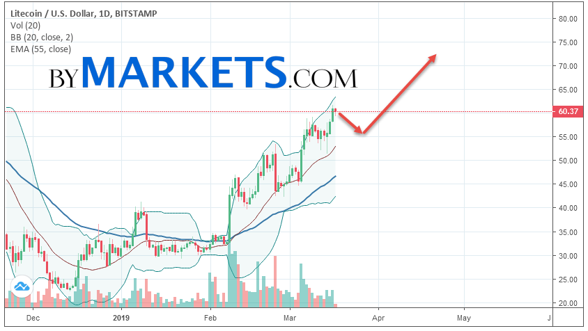 Litecoin (LTC/USD) weekly forecast on March 18 — 24, 2019