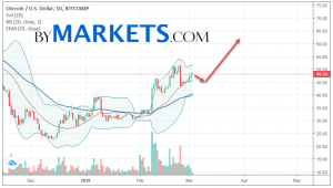 Litecoin (LTC/USD) weekly forecast on March 4 — 10, 2019