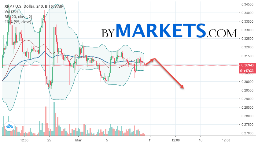 Ripple (XRP/USD) forecast and analysis on March 11, 2019