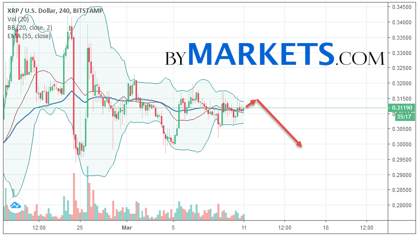 Ripple (XRP/USD) forecast and analysis on March 12, 2019