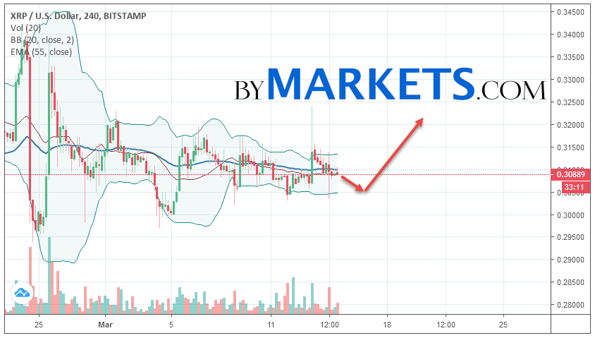 Ripple (XRP/USD) forecast and analysis on March 16, 2019