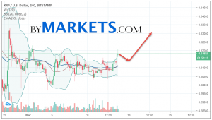 Ripple (XRP/USD) forecast and analysis on March 17, 2019