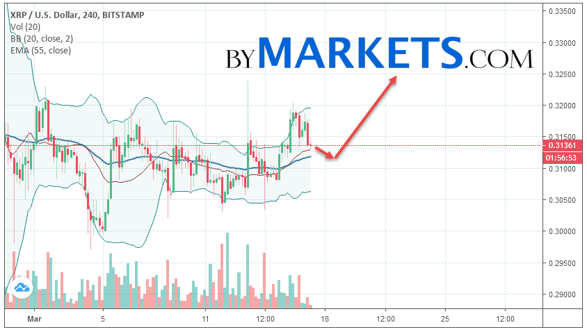 Ripple (XRP/USD) forecast and analysis on March 18, 2019
