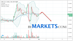 Ripple (XRP/USD) forecast and analysis on March 2, 2019