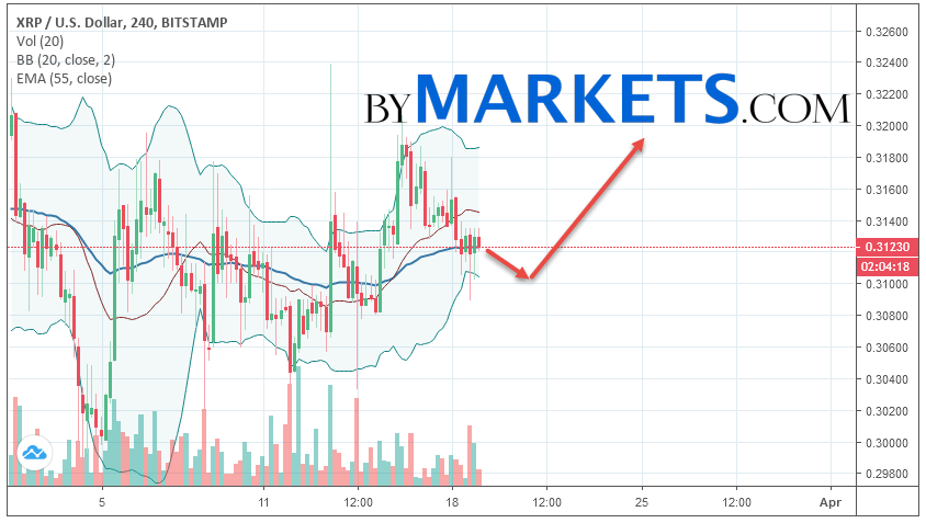 Ripple (XRP/USD) forecast and analysis on March 20, 2019