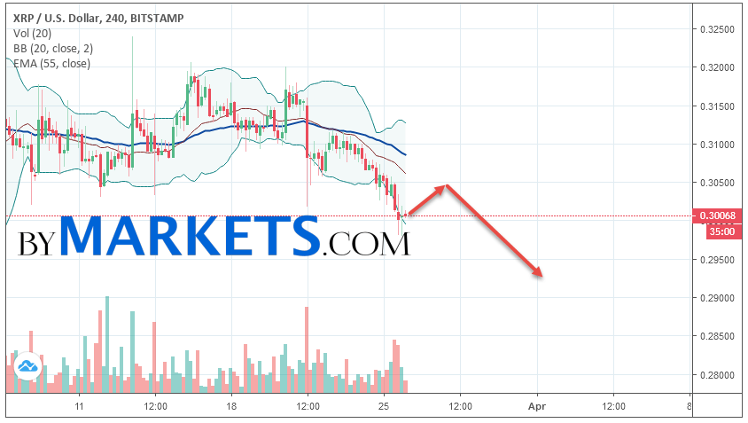 Ripple (XRP/USD) forecast and analysis on March 27, 2019