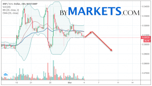 Ripple (XRP/USD) forecast and analysis on March 5, 2019