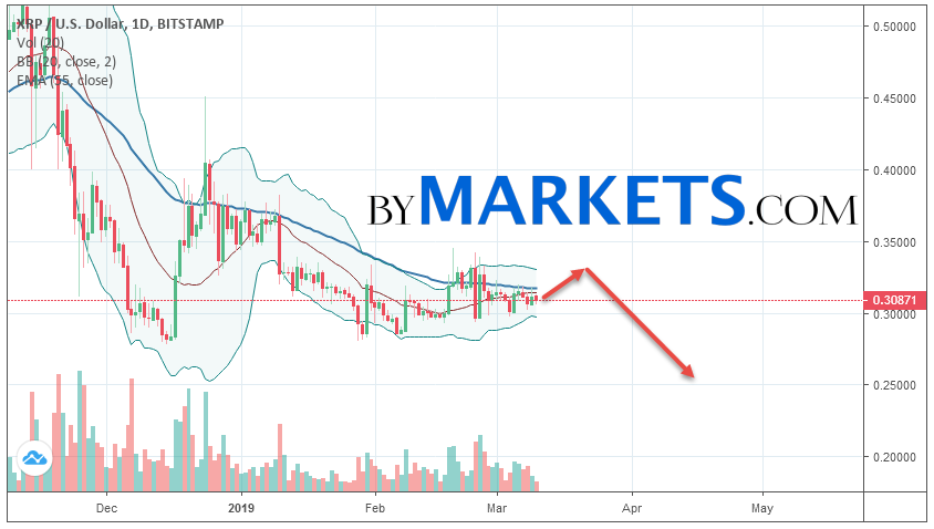 Ripple (XRP/USD) weekly forecast on March 11 — 17, 2019