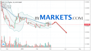 Ripple (XRP/USD) weekly forecast on March 4 — 10, 2019