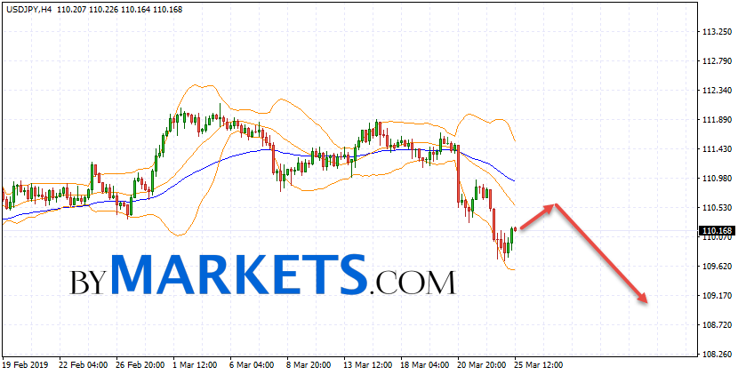 USD/JPY forecast Japanese Yen on March 26, 2019
