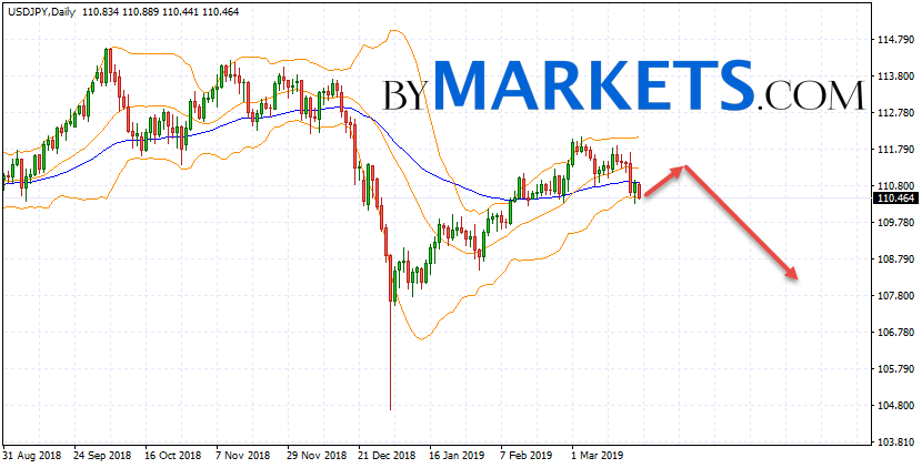 USD/JPY weekly forecast on March 25 — 29, 2019