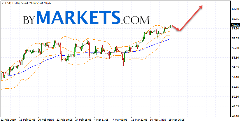 WTI crude oil forecast and analysis on March 20, 2019