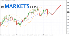 WTI crude oil forecast and analysis on March 5, 2019