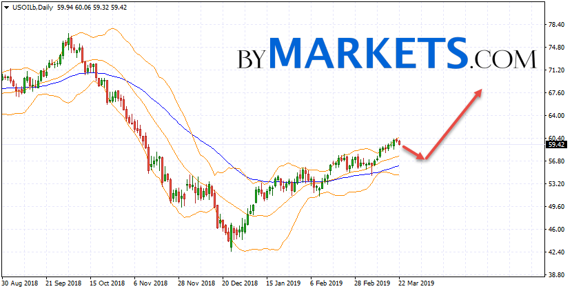 WTI weekly forecast on March 25 — 29, 2019