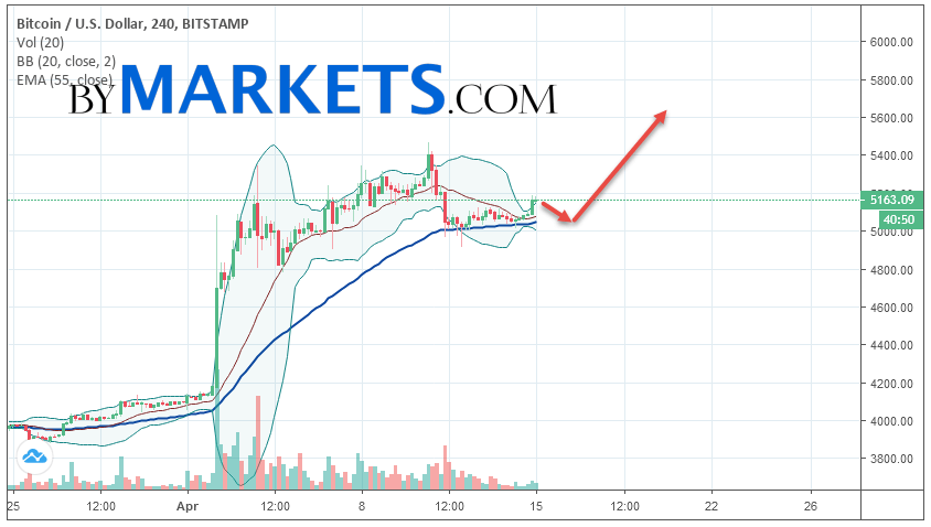 Bitcoin (BTC/USD) forecast and analysis on April 16, 2019