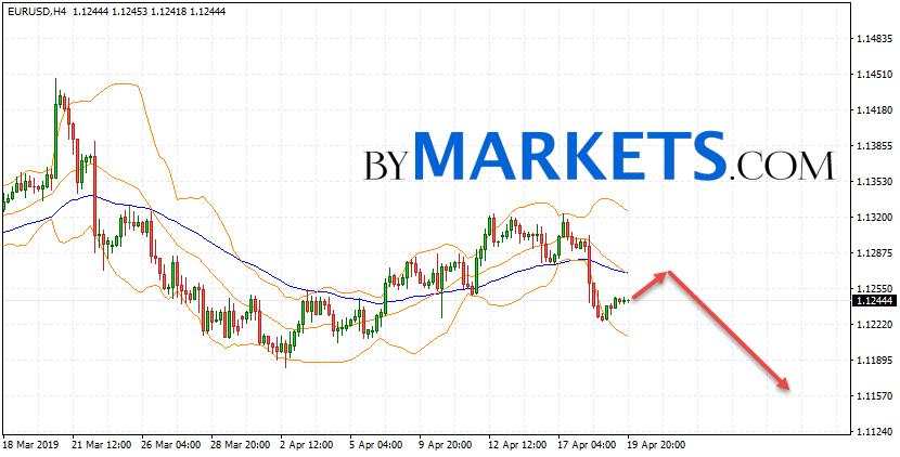 Eur Usd Forecast Euro Dollar On April