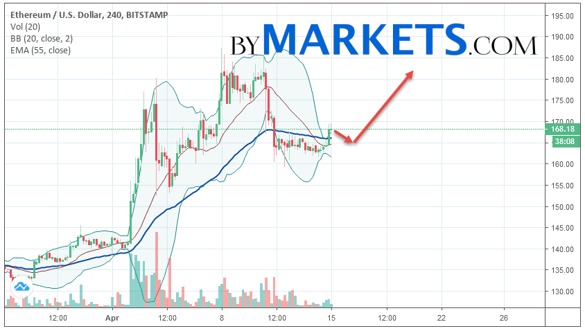 Ethereum (ETH/USD) forecast and analysis on April 16, 2019