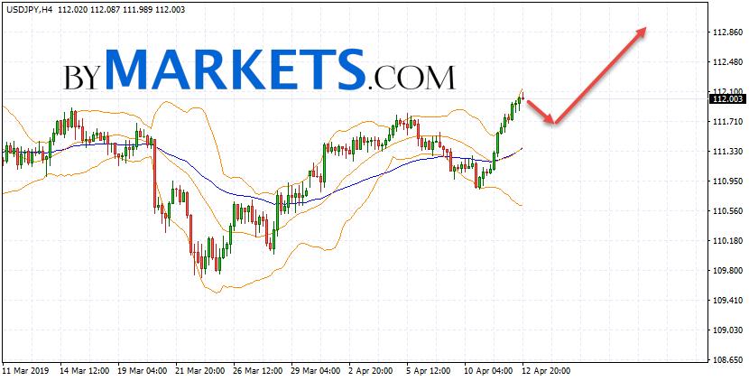 USD/JPY forecast Japanese Yen on April 15, 2019