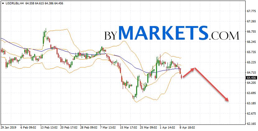 USD-RUB Live Chart | Forexlive