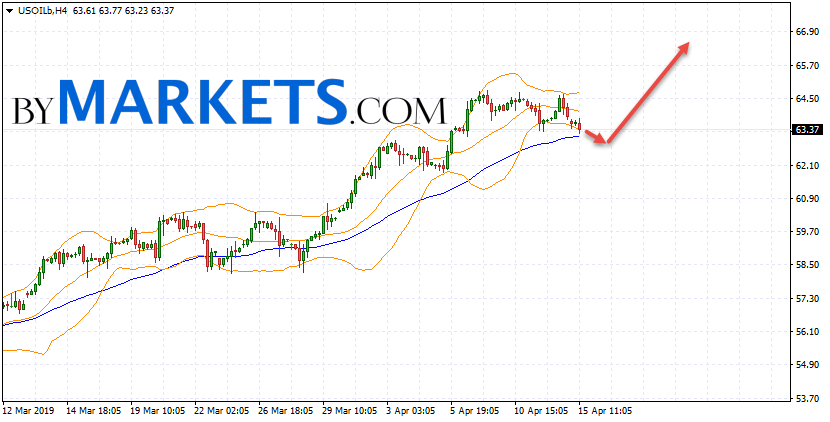 WTI crude oil forecast and analysis on April 16, 2019