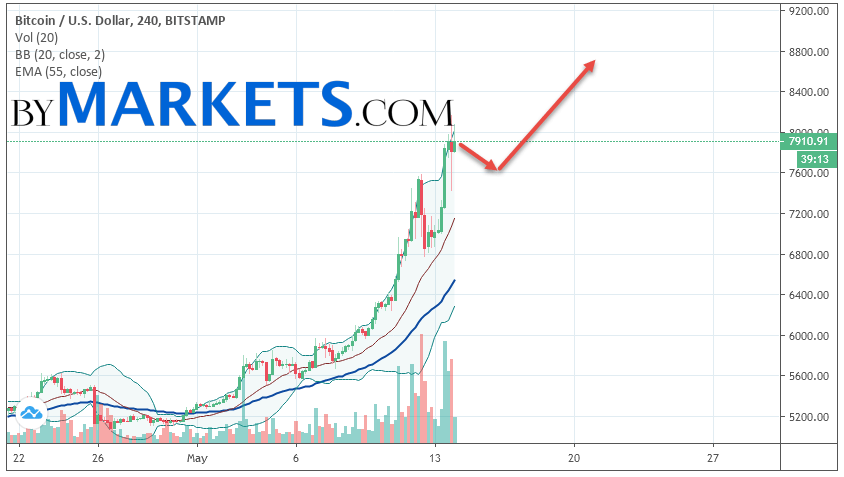 Bitcoin (BTC/USD) forecast and analysis on May 15, 2019