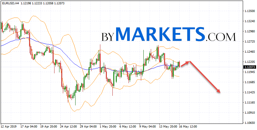 EUR/USD forecast Euro Dollar on May 17, 2019